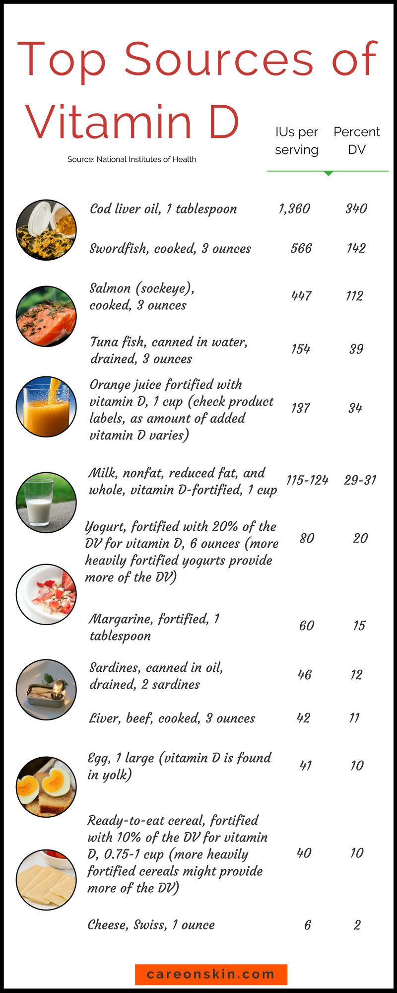 Pin by s thomas on health Vitamin a foods, Vitamin d