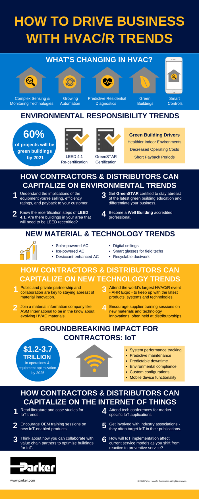 What S Changing In Hvac And Refrigeration Infographic In 2020