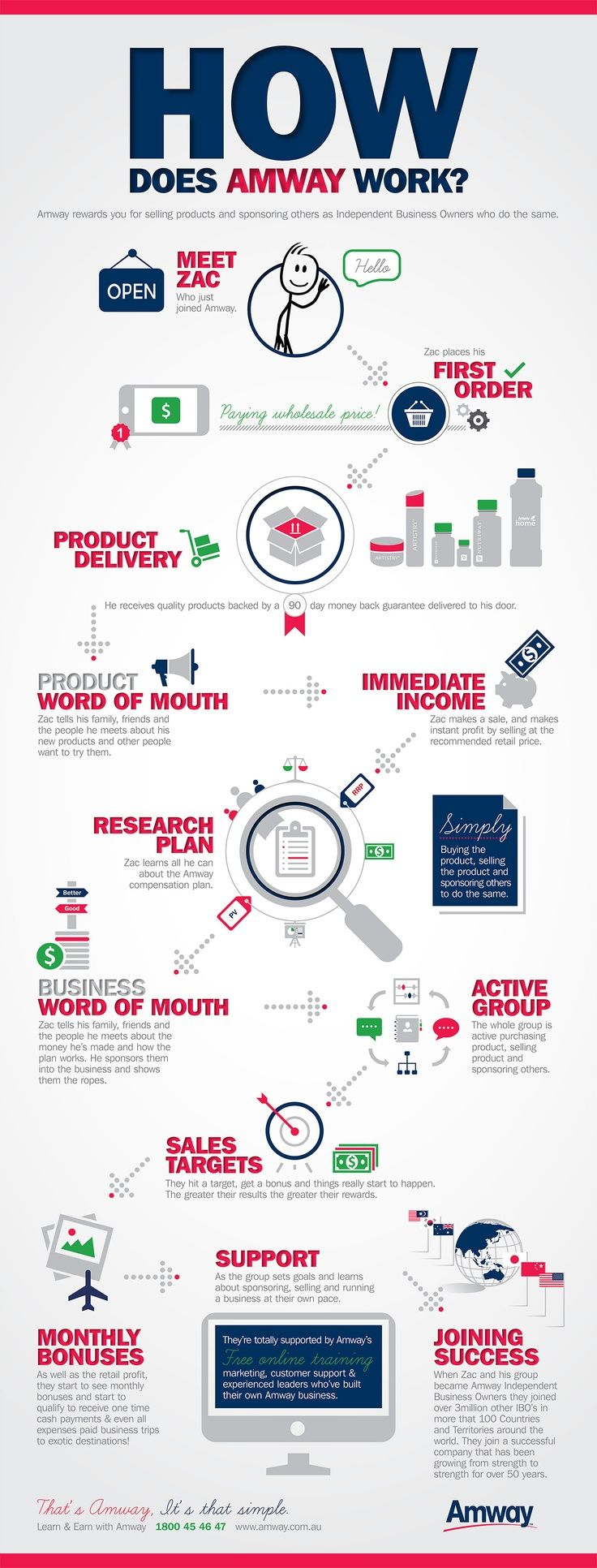 How Does Amway Work? For more information about Amway