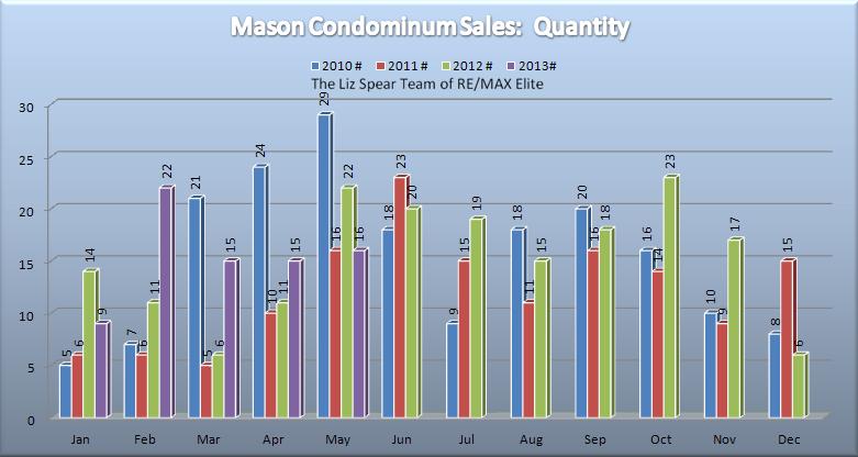 Mason Ohio Condominium Market Report May 2013