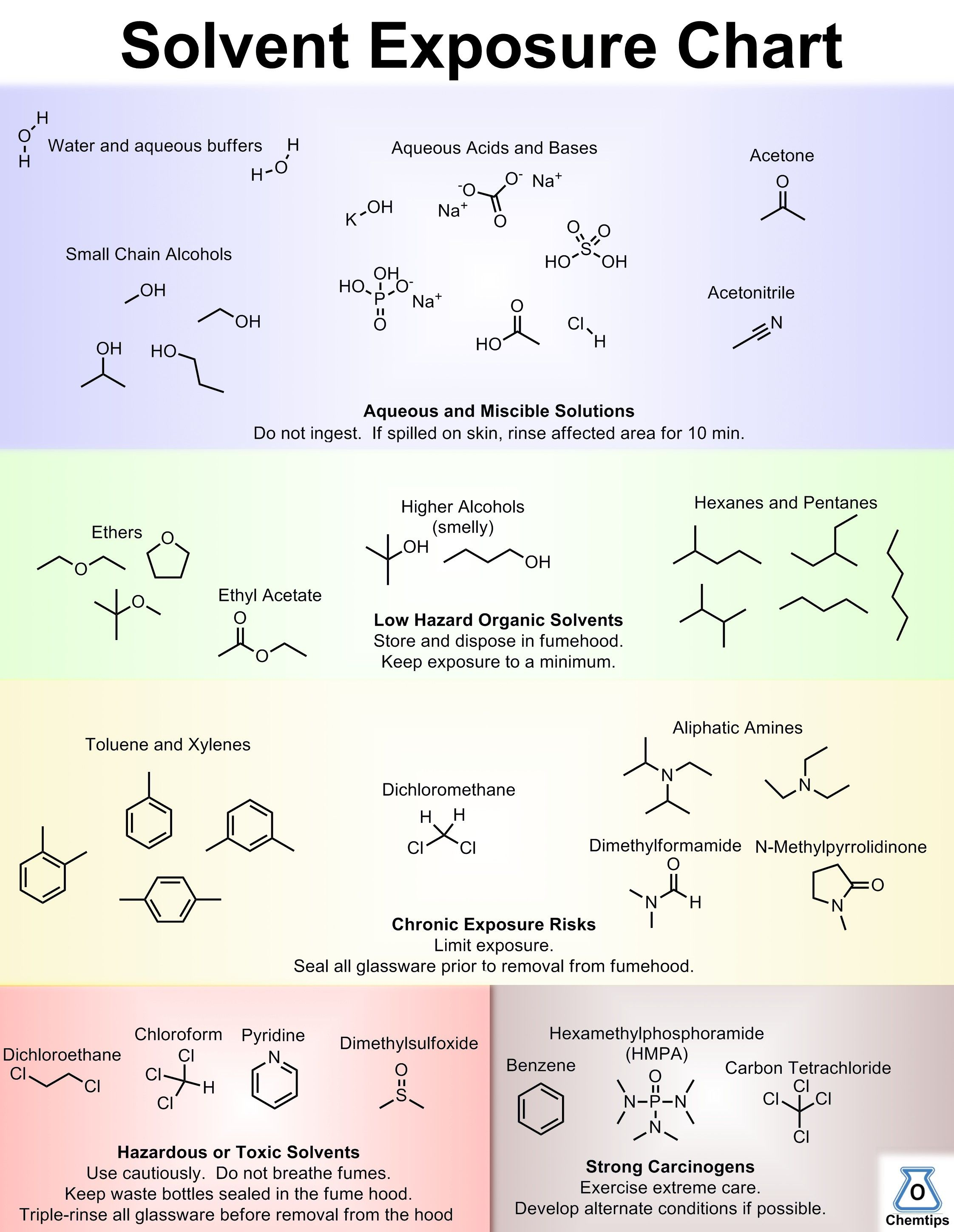 Amino Acid Decomposition  Google Search  Chemistry