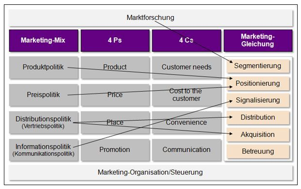 marketing mix research paper