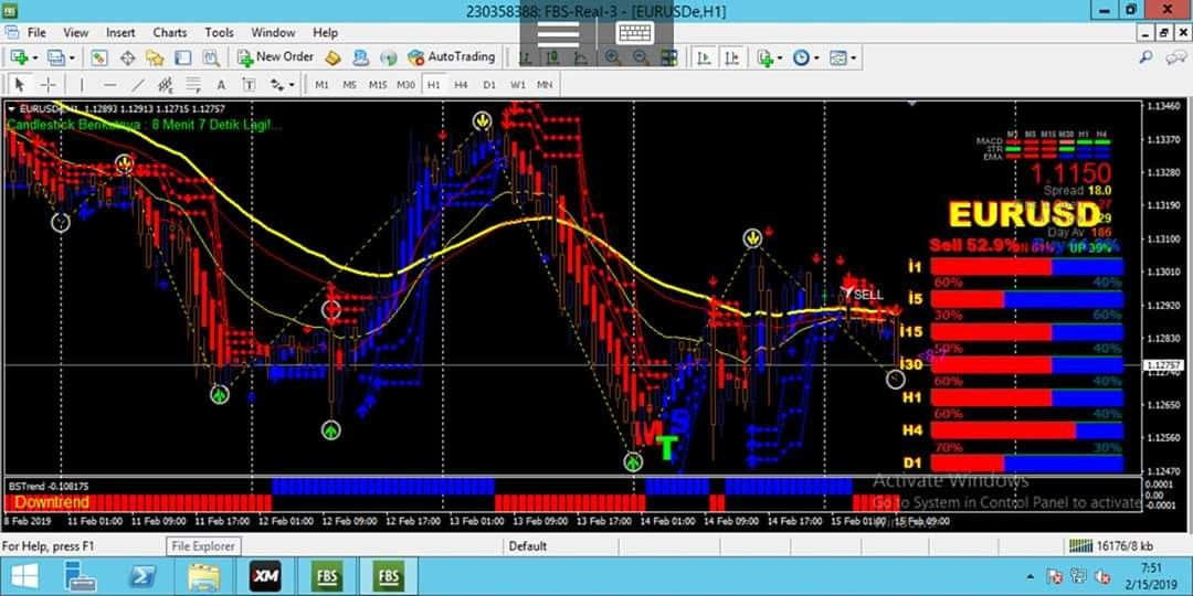 The Best Binary Options Forex Trading System Indicator Wedges