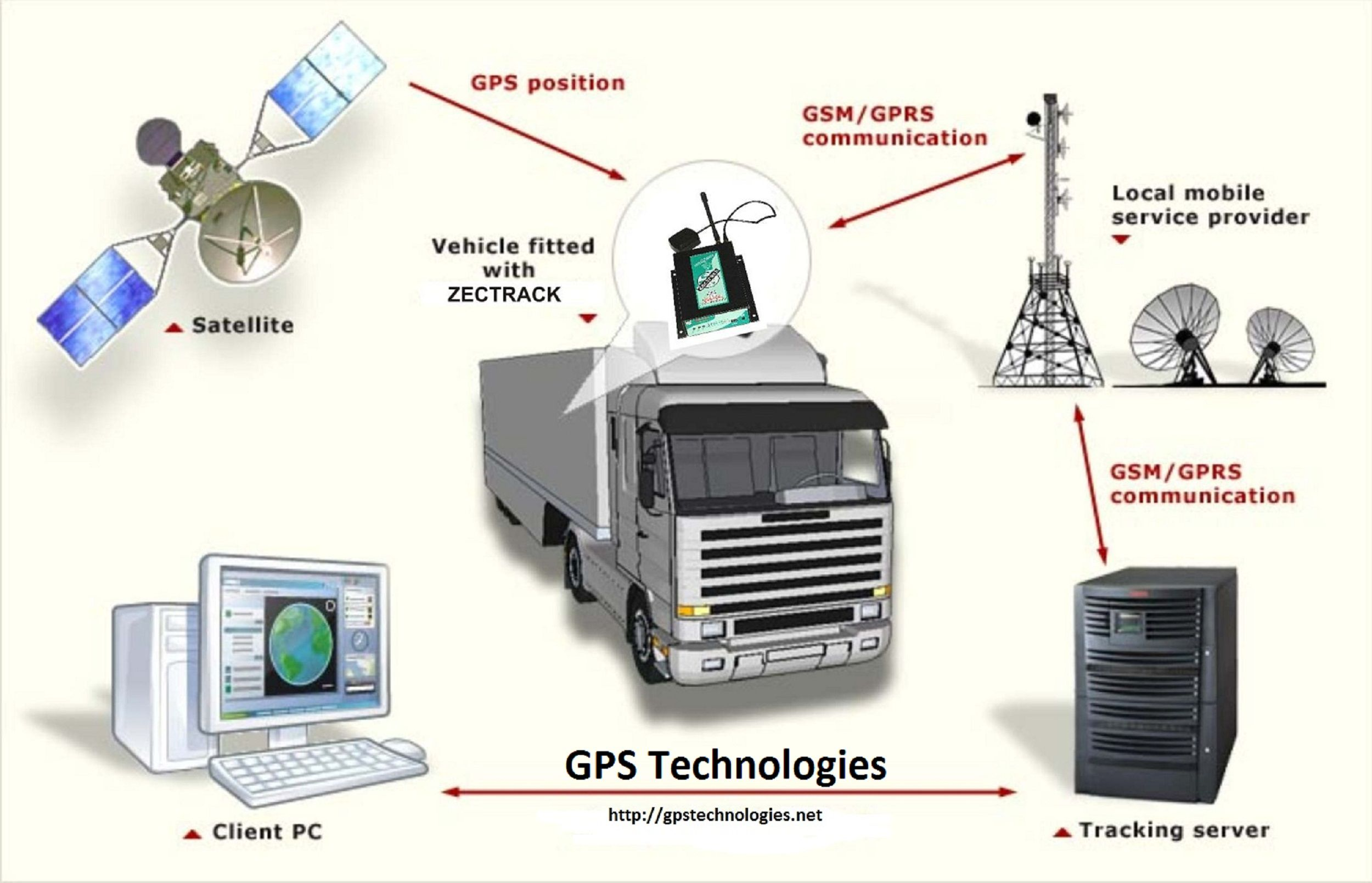 Pin On Gps Tracking Solutions