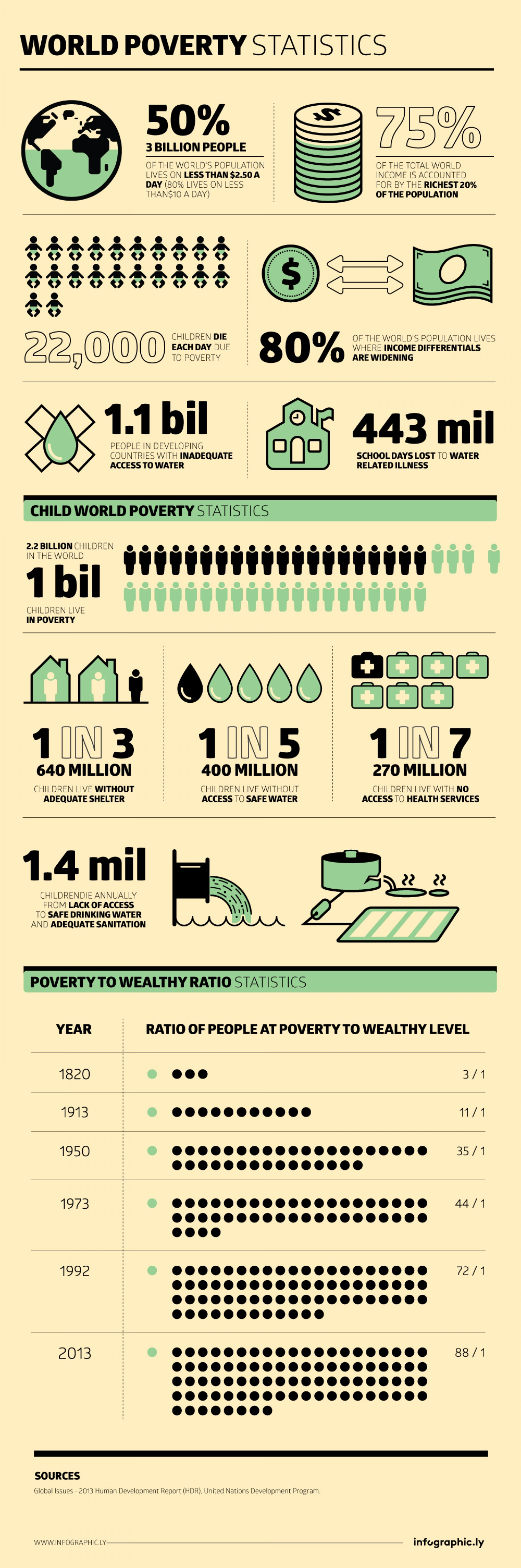 poverty and united nations This part of the globalissuesorg web site presents some of the hard hitting facts and statistics on poverty.