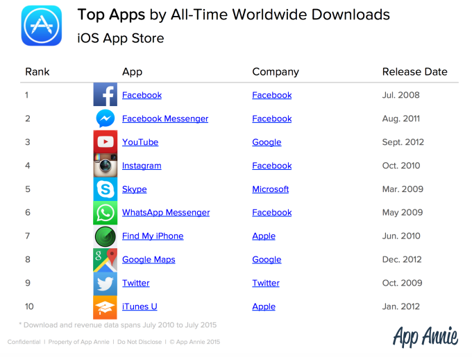 Facebook dating apps 2011 updating g1 firmware