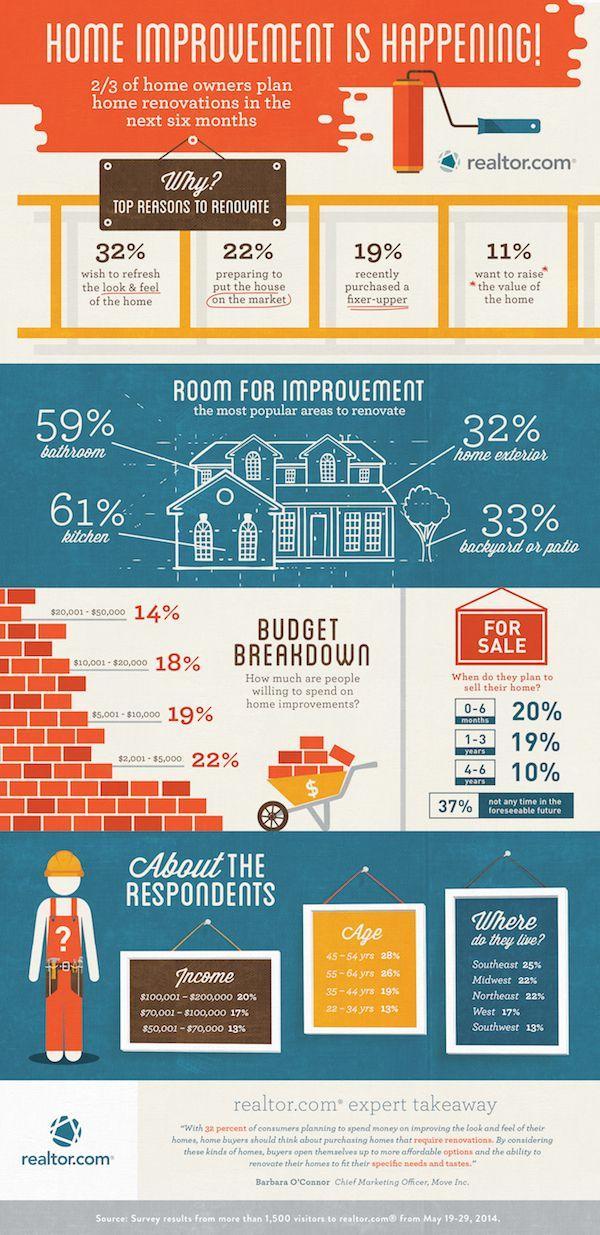 Realtor.com® Survey: Homeowners Plan Renovations to Build Value