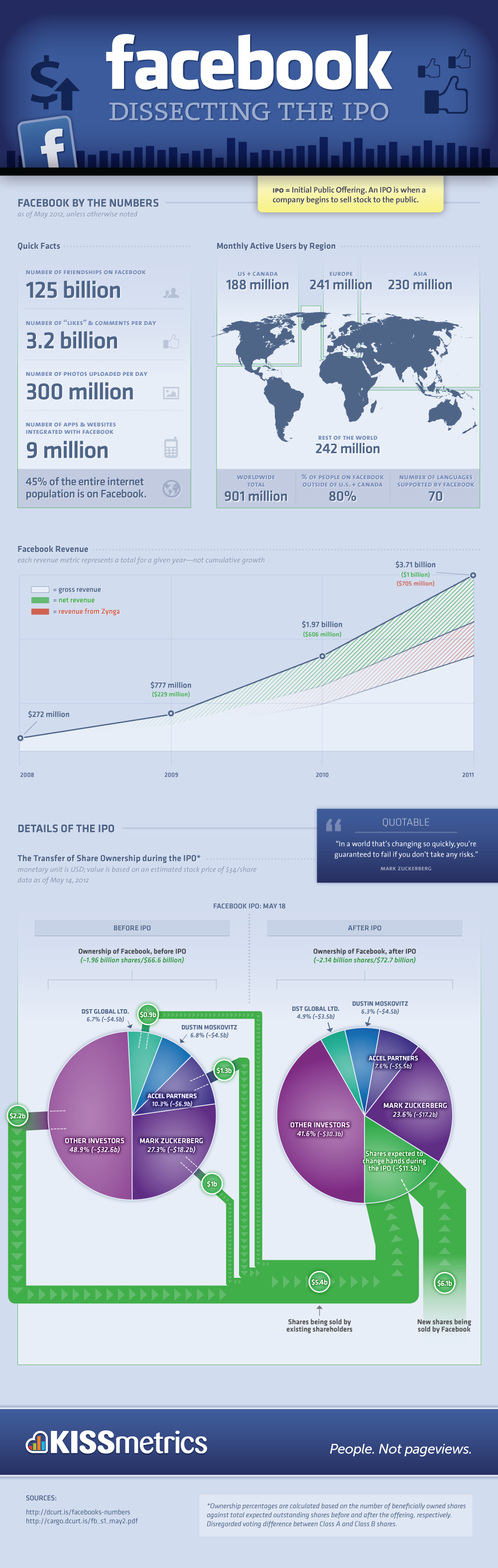 Facebook Dissecting The Ipo Infographic Facebook Marketing Infographic Infographic Marketing Social Media Infographic