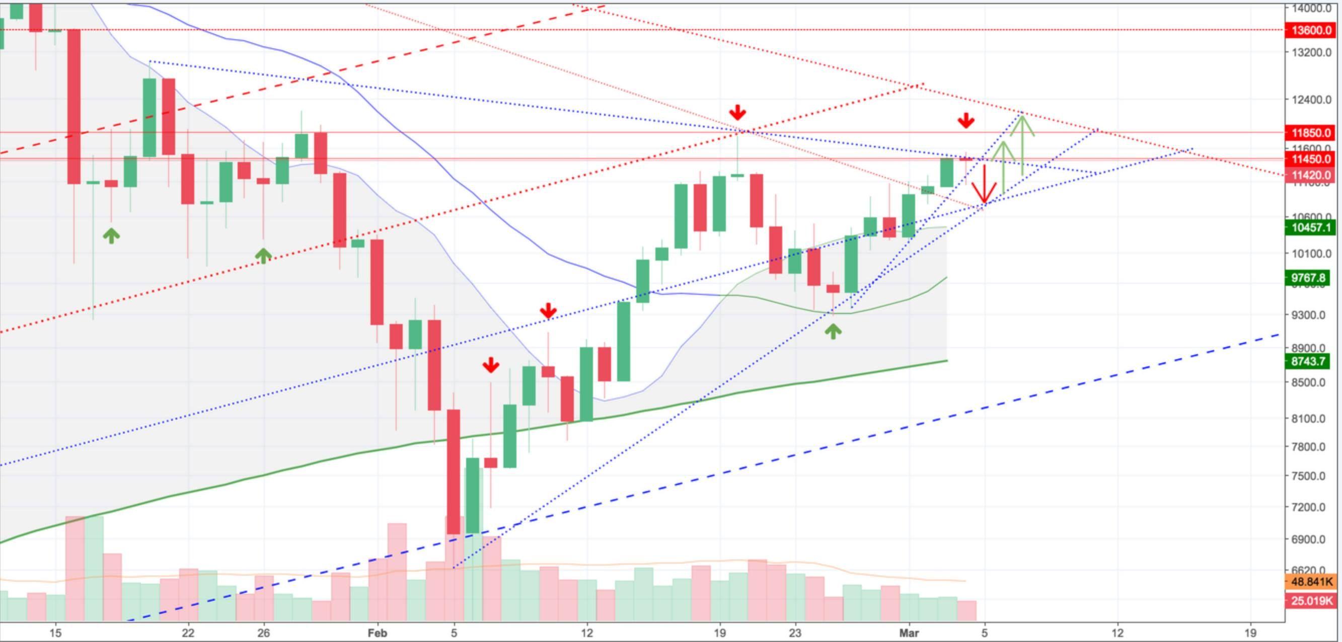 Bitcoin Btc Usd Live Price And Market Cap