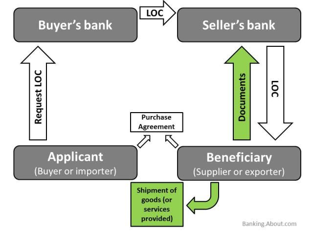 This diagram shows how a Letter of Credit (LOC) works tyxgb76aj - letter of credit