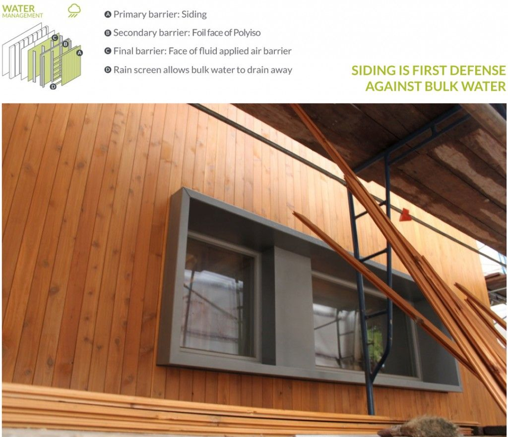 Super Insulated And Airtight, Karuna Houseu0027s Wall System Carefully Manages  Heat, Air U0026 Moisture. View Details And Learn More From Hammer U0026 Hand.