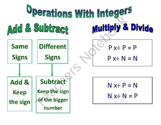 Operations With Integers Poster Anchor Chart From Tales Of A