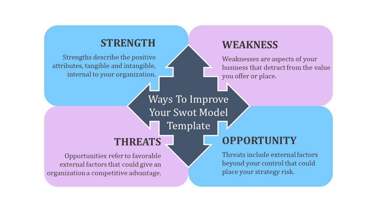swot model templateWays To Improve Your Swot Model