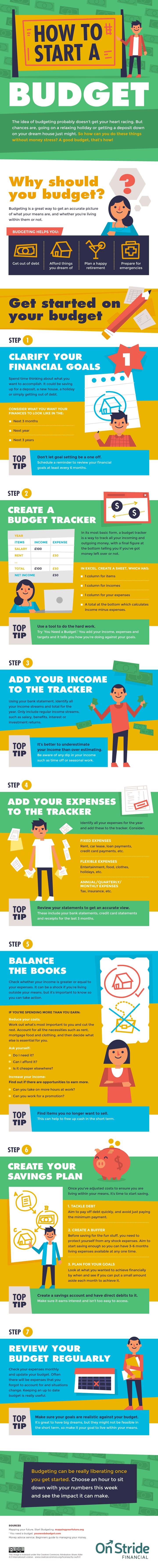 How to Start a Budget #Infographic