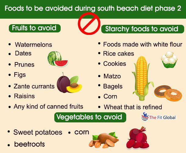 South Beach Diet Phase 2 – Tips, Benefits, Food List, and Workouts #southbeachdietphase1