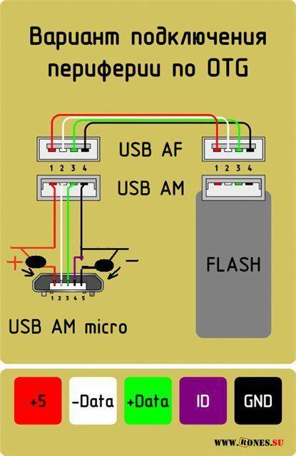 Usb Otg Smartphonegadgets Otg Electronics Basics Usb