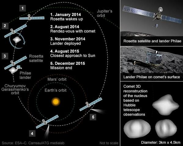 """Hello, world"" - #Rosetta, Europe's comet-chasing spacecraft, confirms it's awake"