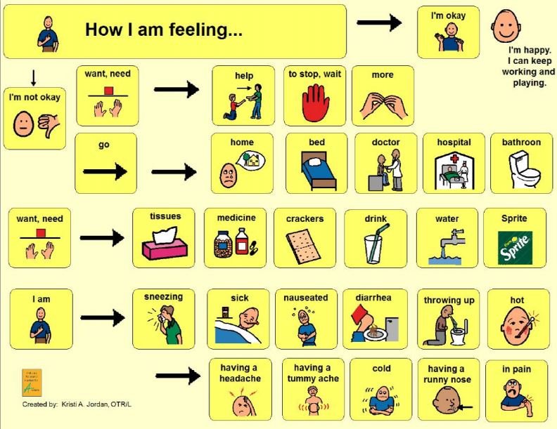 i am sick communication board with how i feel and what i need options