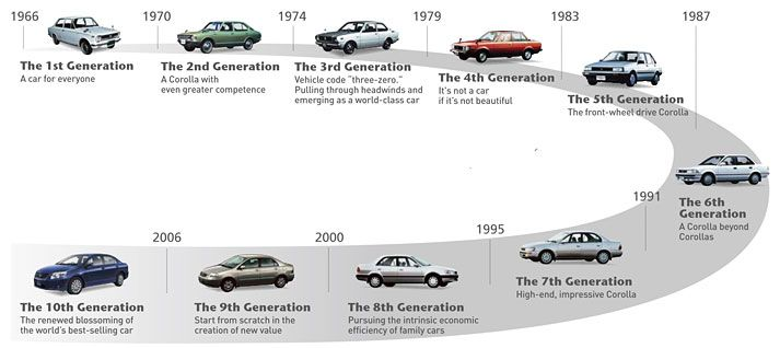 Toyota Corolla | Info in graphics | Pinterest | Discover more ...