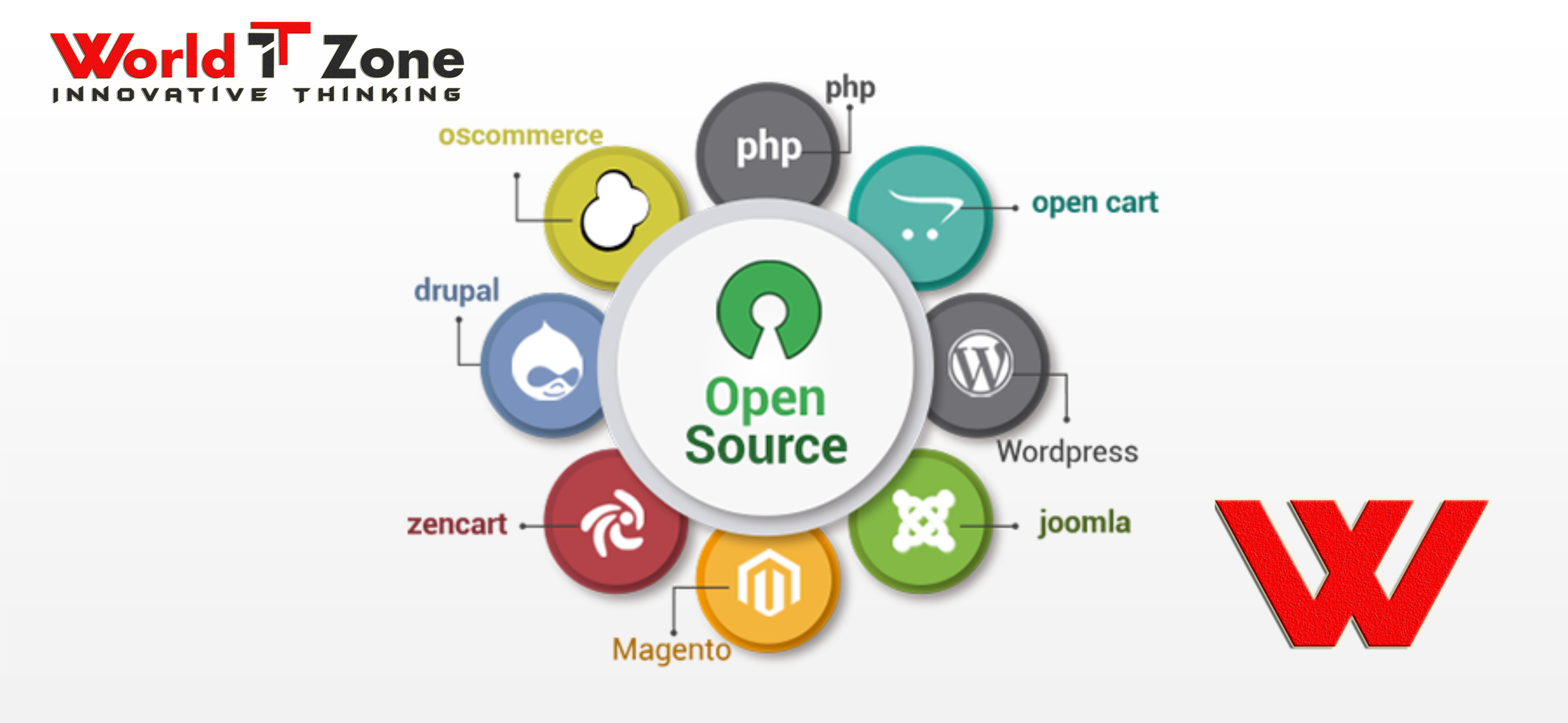 World It Zone Is One Of The Top And Best Open Source Content Management System Cms Websit Web Application Development Website Design Software Web Application