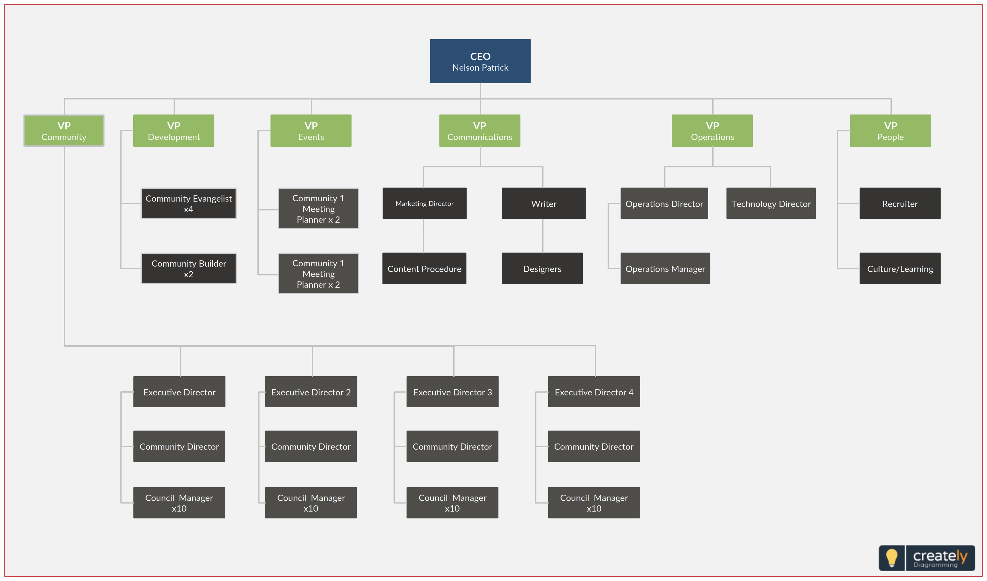 Company Org Chart Or Company Organizational Chart Template Is Design