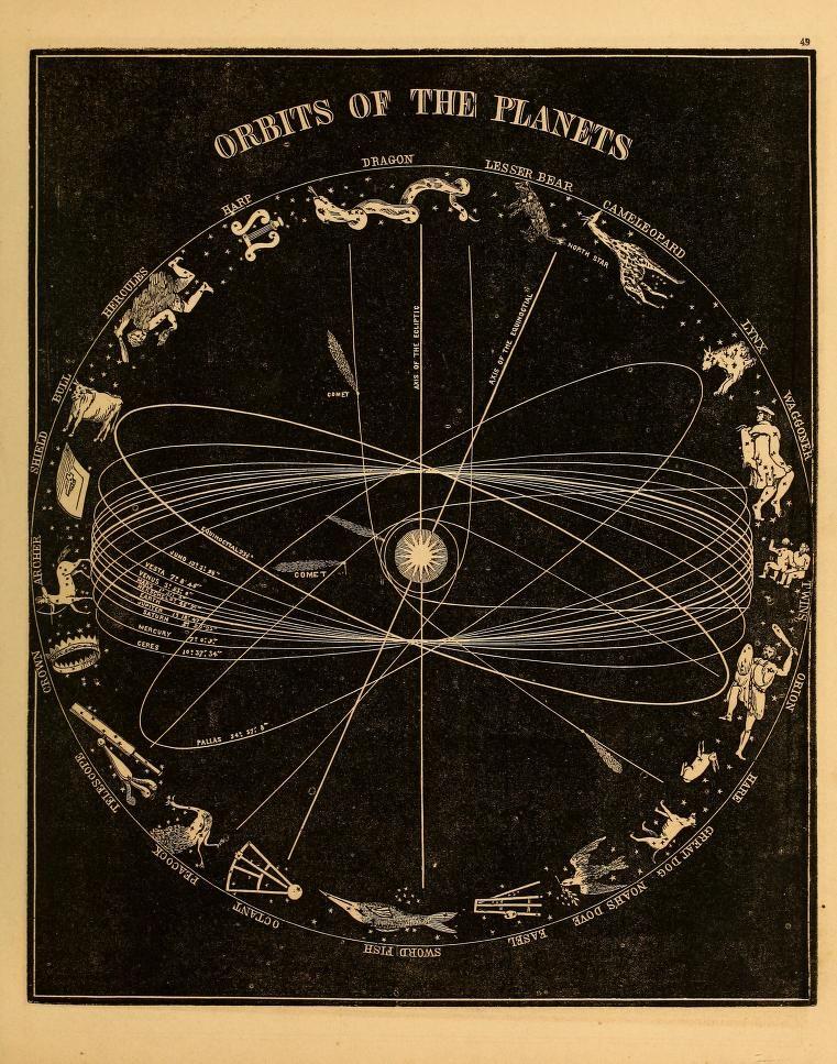 Orbits of the planets, Smith's Illustrated Astronomy, Mercury & Venus, Asa Smith, 1855.