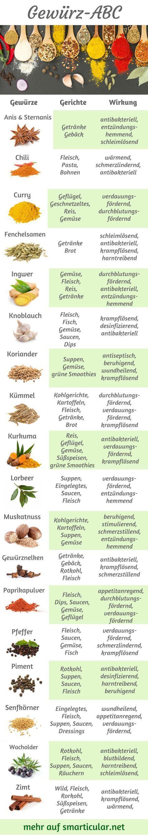Spice ABC: The right spice for every dish -  So many different spices, but you don't know what you c...