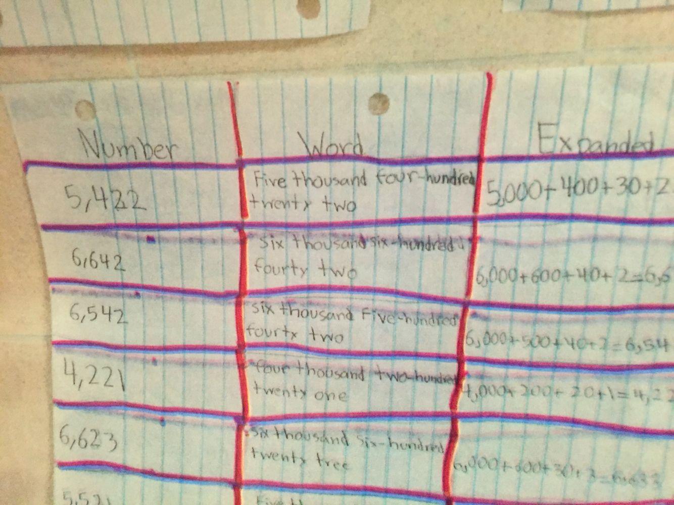 Avid Math 3 Column Notes