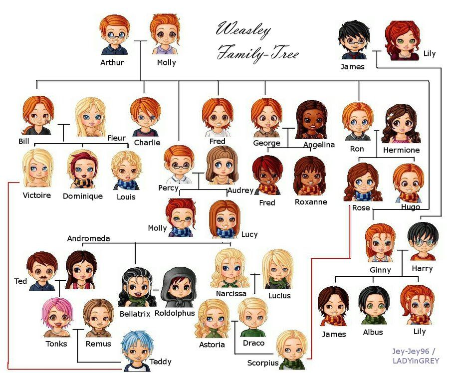 Weasley Family Tree By Jey Jey96 On Deviantart Harry Potter Family Tree Harry Potter Pictures Harry Potter Puns