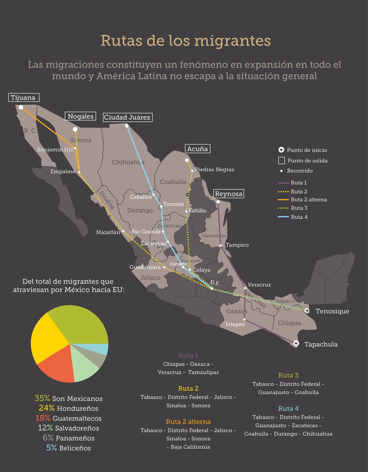 Infographic Migration Routes