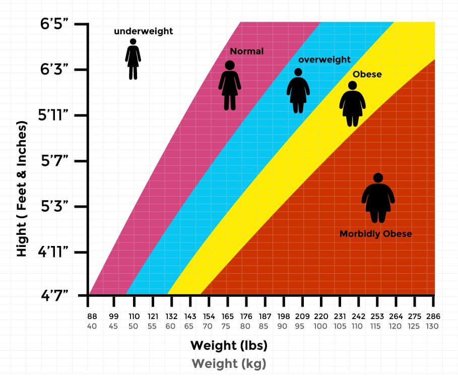 Pin On Health Weight