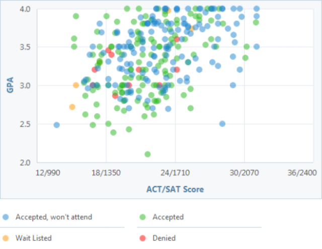 Act Scores For Colleges >> What Gpa And Sat Act Scores Do You Need For Cal State San