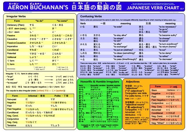 Japanese verb chart  concise summary of conjugation  quizzes also rh pinterest
