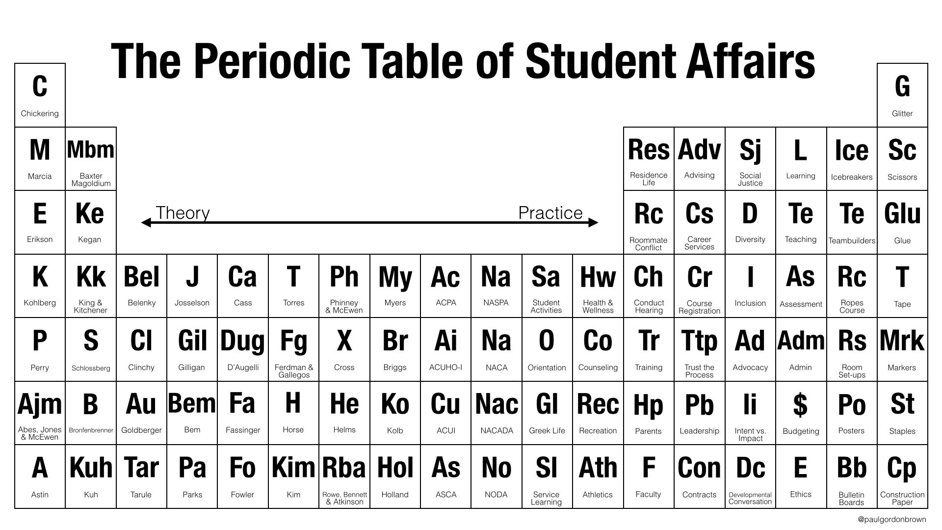 The Periodic Table Of Studentaffairs From Theory To