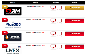 Forex companies cost comparison