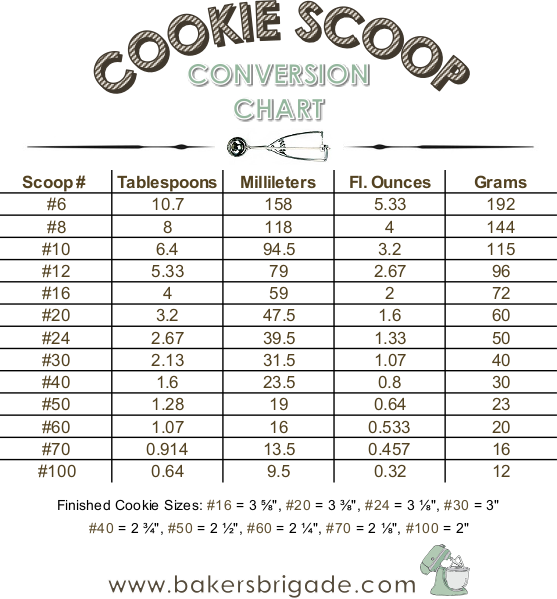 Cookie Scoop Size Chart Calculate Tablespoons Ounces