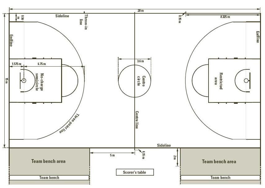 Dimensions Of A Basketball Court Jpg 854 607 Basketball Court Measurements Basketball Equipment Basketball Court Size