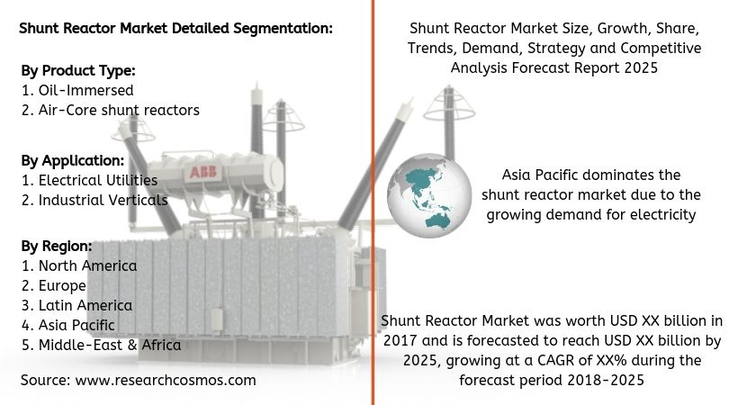 Shunt Reactor Market Size Growth Share Trends Demand Strategy Forecast Report 2025 Competitive Analysis Marketing Analysis