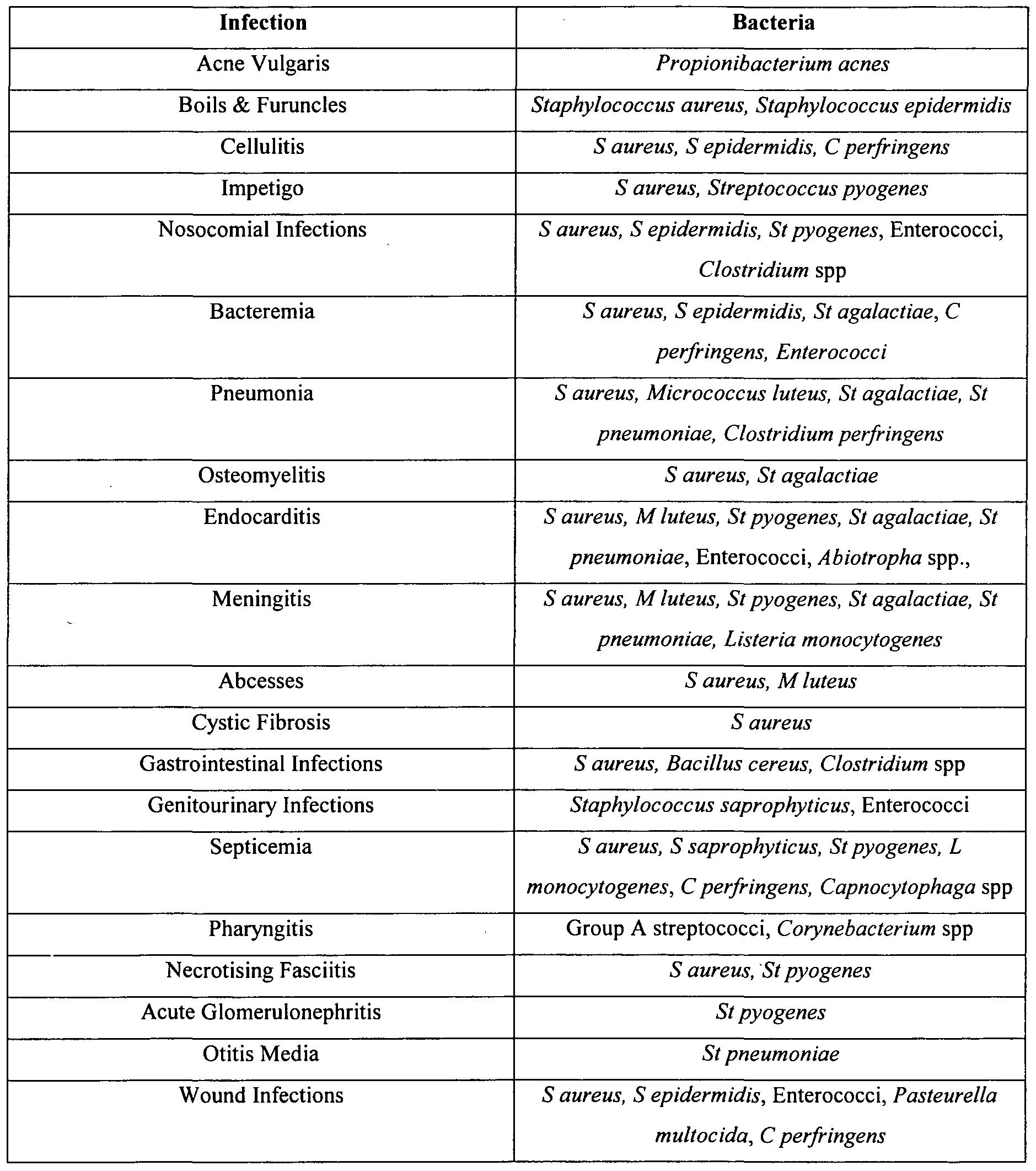 Gram Positive Bacteria List