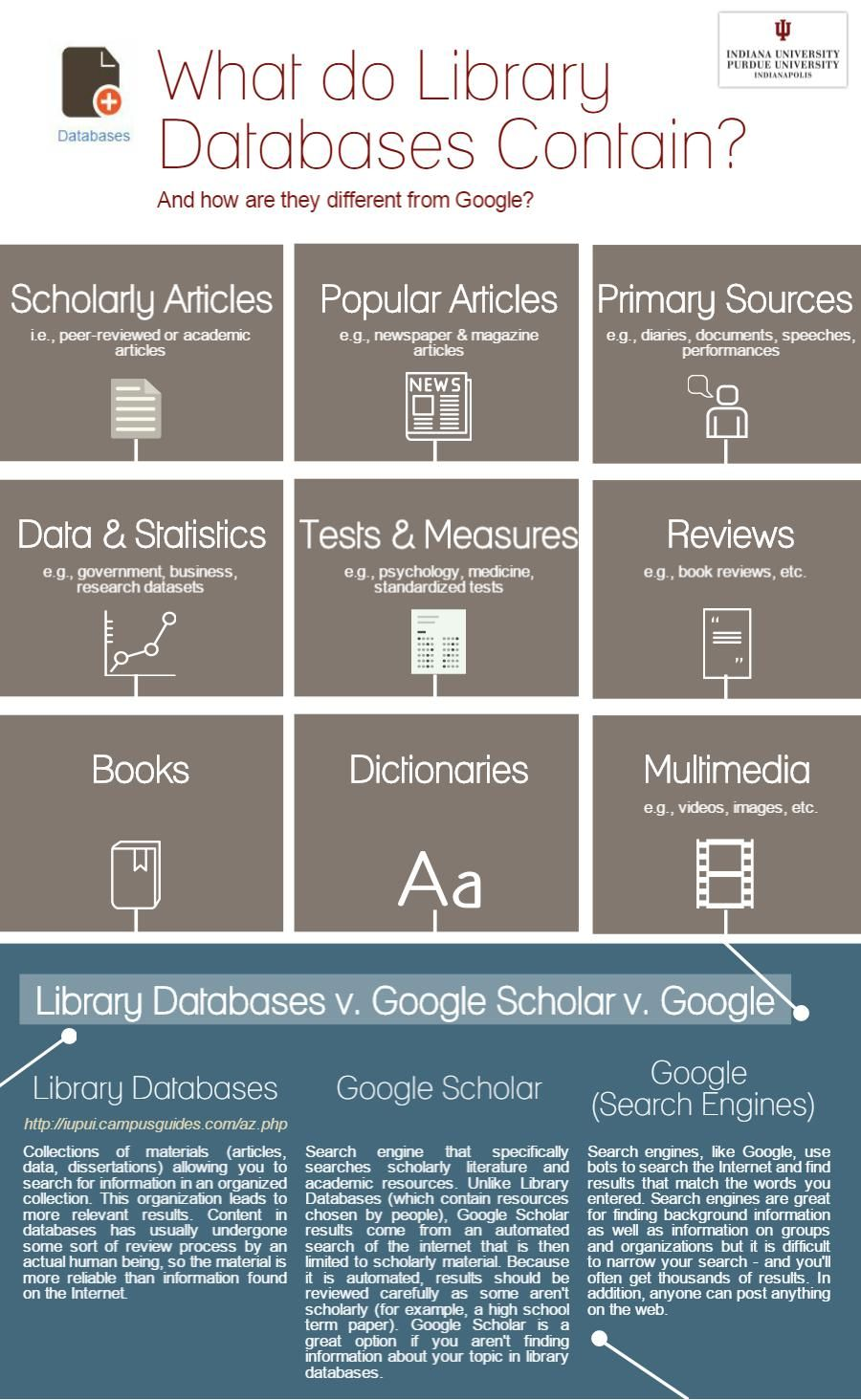 Database Sources