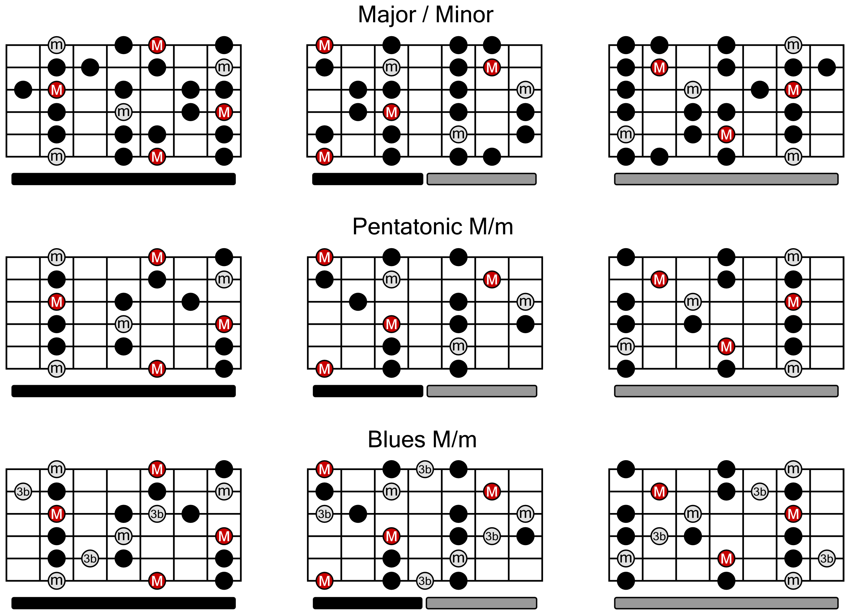 Guitar Scales Chart for Major/Minor, Pentatonic and Blues