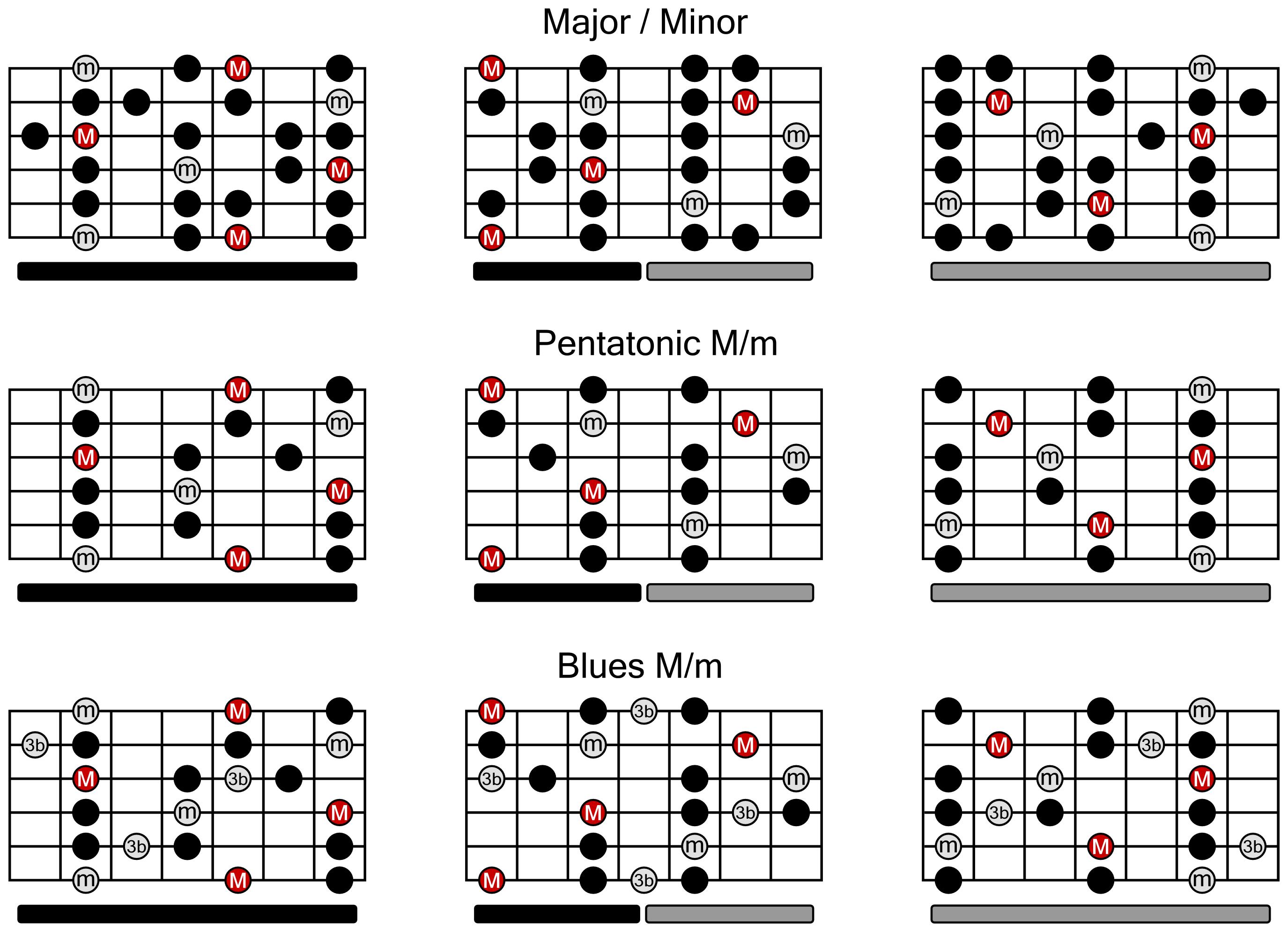 guitar-scales-chart | Guitar Chords | Pinterest | Musik
