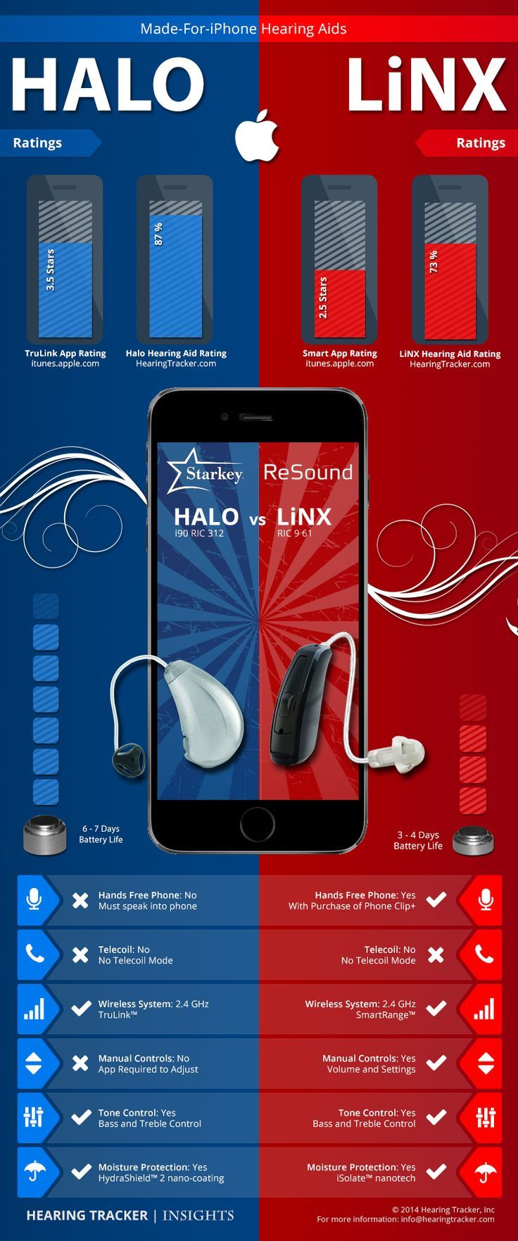 Pin on Hearing