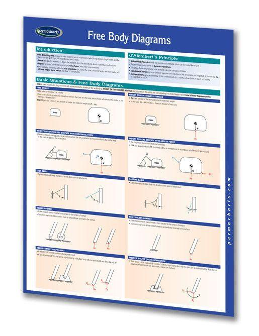 Free Body Diagrams Body Diagram Problem Solving Body