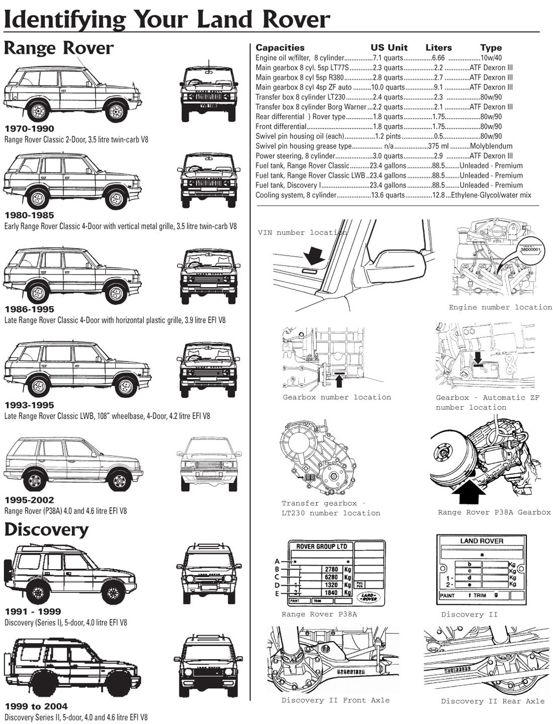 Land Rover Discovery Range Rover Vin Number Explained