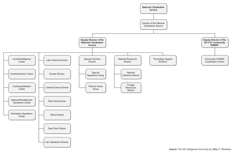Chart of the CIA National Clandestine