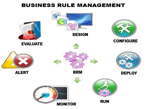A Brms Or Business Rule Management System Is A Software