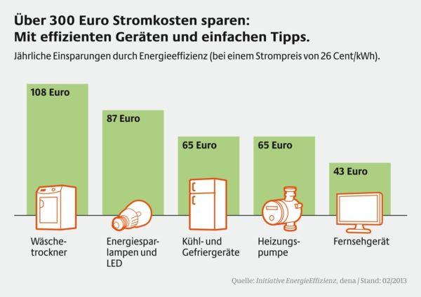 energiesparen im haushalt stromspartipps effiziente geräte geld, Gartenbeit