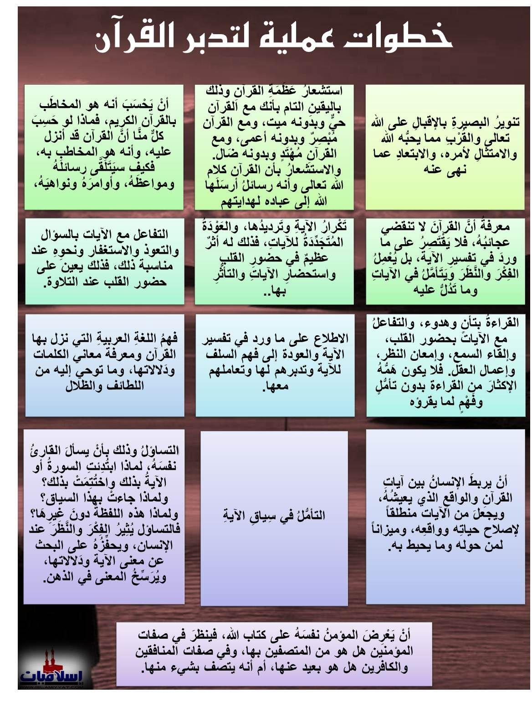 Pin By Mohamed Lamine Saadaoui On Quran قرآنيات Islam Facts Quran Book Tajweed Quran
