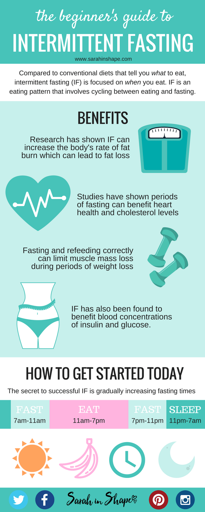 The Beginner S Guide To Intermittent Fasting For Fat Loss Free